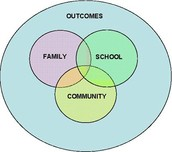 Strategies for Evlauating the Effectivness of the Home and School Partnerships