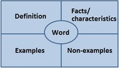 3.What are key vocabulary words and how will you teach them?