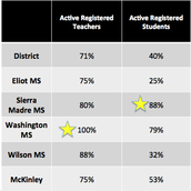 Most Active Middle Schools