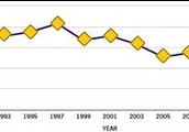 Decline of Teen Drunk Driving