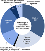 percentages in money spent on thyroid cure