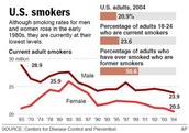 Male And Female Smoking Statistics