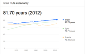 Israel's Life Expectancy
