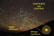 Alpha Centauri is part of a consellation