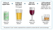 Different types of alcohol .
