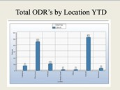 Total ODRs by Location