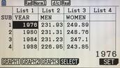 Data 400M Freestyle