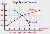 Supply and Demand level of Price & Quantity