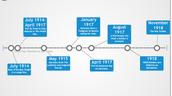 A Timeline of WWI