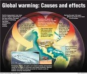What causes global warming:
