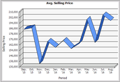 August Average Selling Price - $197,194.65
