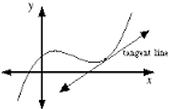 Definition of Normal line and Tangent lines