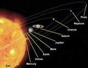 how far is mercury from the sun?