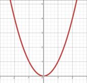 Parabola Opening Upwards