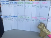 Students tally their mode of arrival on the 2nd Wednesday of each month