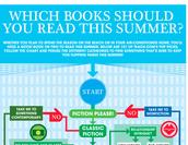 Summer Reading Flowchart