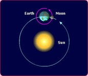 Why do the Earth and the Moon move?
