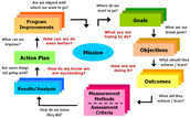 Delivery and Assessment of Students