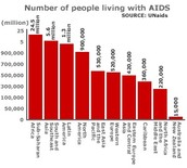 AIDS in Sub-Saharan Africa compared to world.