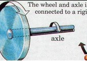 This is a illustration of a wheel and axle.