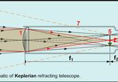 Keplerian model