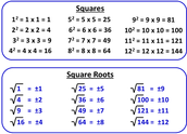 What is a Square root?
