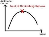 productivity of diminishing returns.