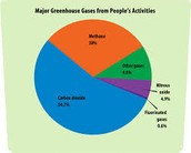 Pie Chart of Greenhouse