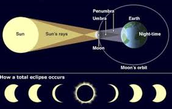 How a eclipse occurs