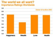 Chart on What People Around the World Want
