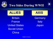 Sides of WWII