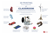 3D Printing is Here to Stay