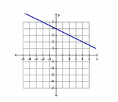 Writing the equation of a line.
