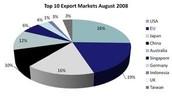 Top 10 exports list