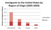 Immigrants to the United States by region