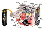 History of The Internal Combustion Engine and how it was created.