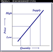 What is supply ???