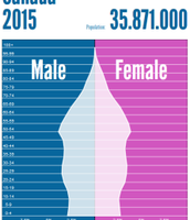 Canada's population in 2015