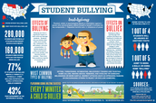 What are the effects of Bullying?