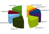 What are the sectors of the pie chart