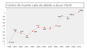 Número de muertes infantiles cada día debido a abuso infantil
