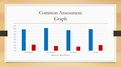 3rd Grade Common Data is Up!