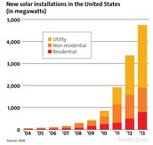 Solar installations in the U.S. as of 2013