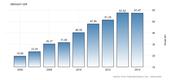 Economy of Uruguay