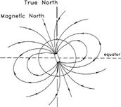 Earth's Magnetic Fields