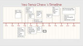 My Grandpa's Timeline