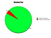 Weeding Plan