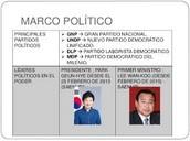 Principales partidos políticos