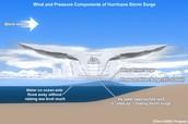 how do we measure a Hurricane?