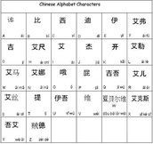 The Madarin Chinese Alphabet